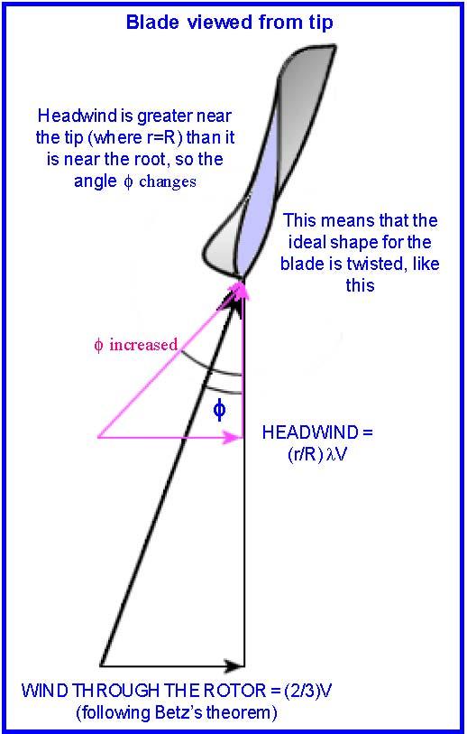 windbasics2   Otherpower