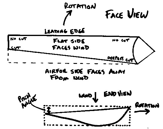 Blade face diagram showing cuts